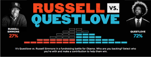 Russell Simmons & ?uestlove Have Fundrasing Battle For Obama