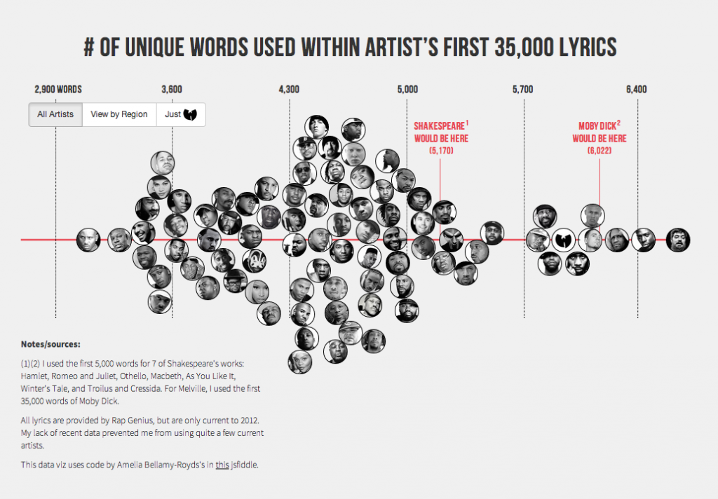 Aesop Rock Has The Largest Vocabulary In Hip-Hop